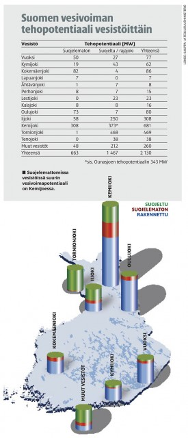 Suomen vesivoima tehopotentiaali vesistöittäin 2007 - © Suomen Luonto