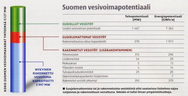 Vesivoimapotentiaali Suomessa